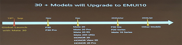 Huawei P30 Emui 10 Release Date Announced