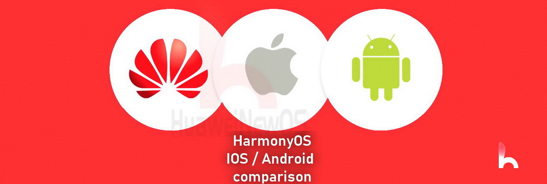 Comparison chart between Huawei Hongmeng OS, Android and iOS